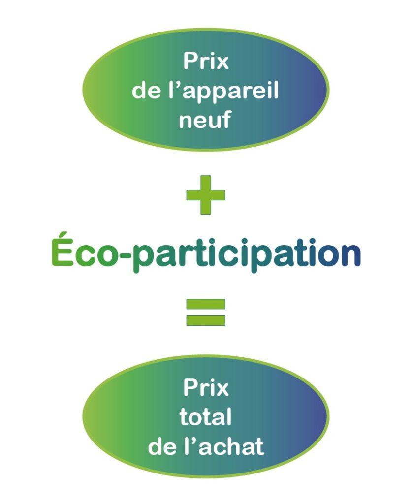 eco participation Je découvre et je comprends SMICOTOM 33