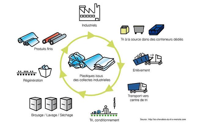 recyclage plastique Je découvre et je comprends SMICOTOM 33