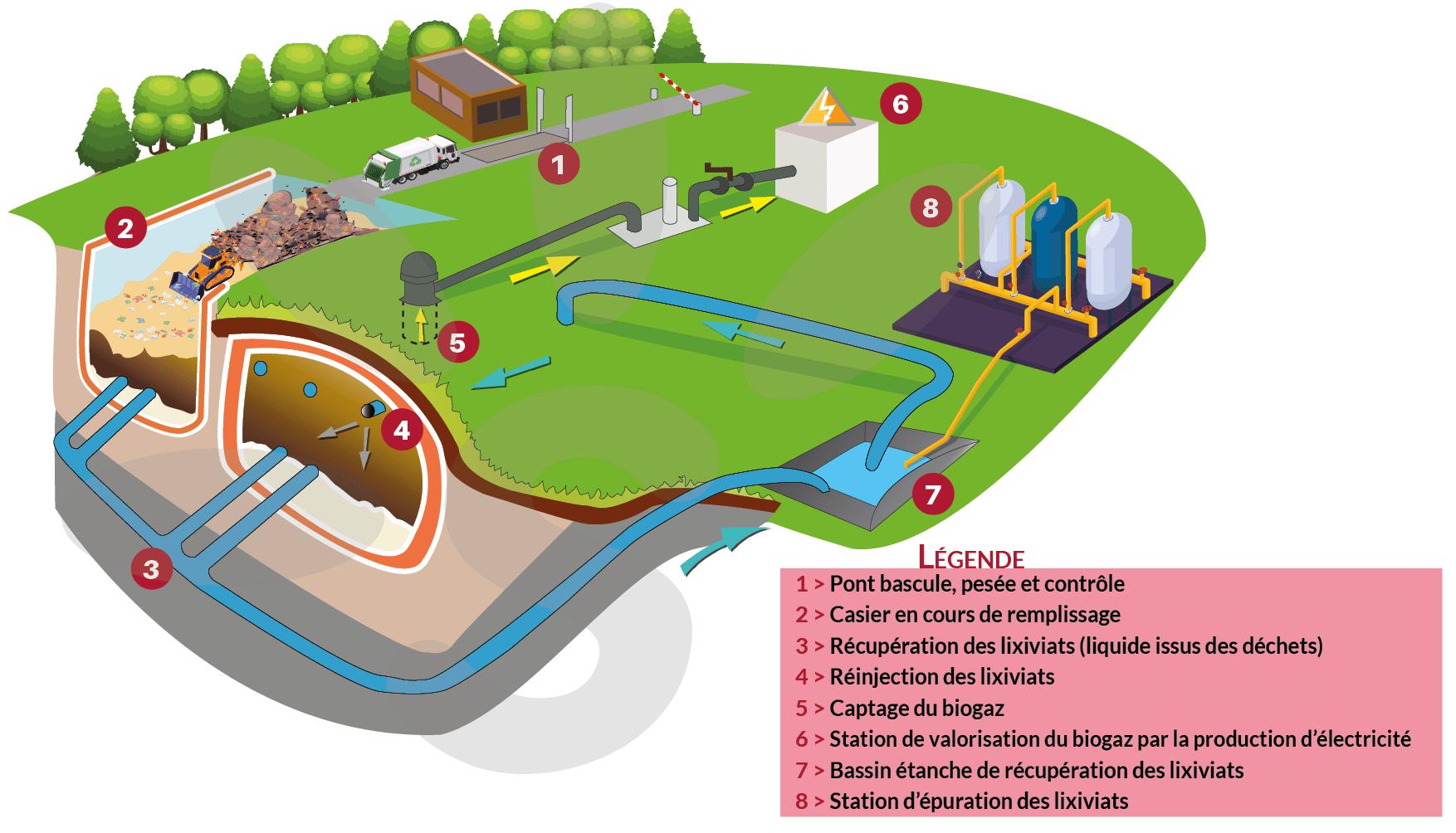 stockage des déchets